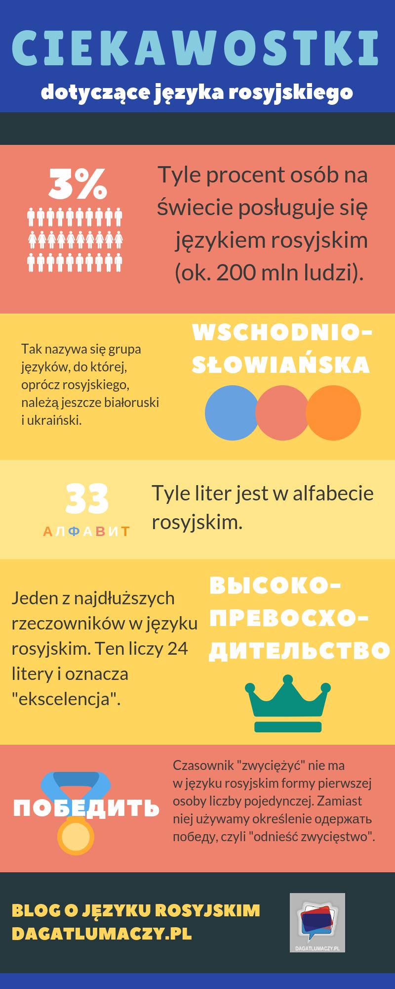 ciekawostki o języku rosyjskim - infografika