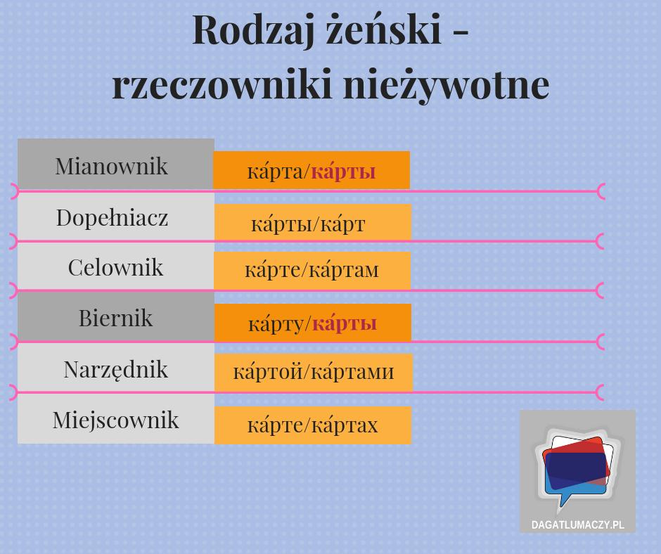 rzeczowniki nieżywotne rodzaju żeńskiego w języku rosyjskim