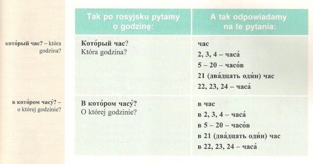 Podręcznik do nauki rosyjskiego - Nowyje wstrieczi ćwiczenia